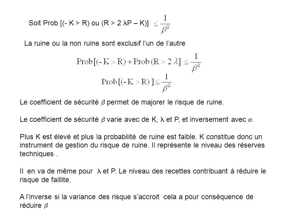 Soit Prob [(- K > R) ou (R > 2 P – K)]